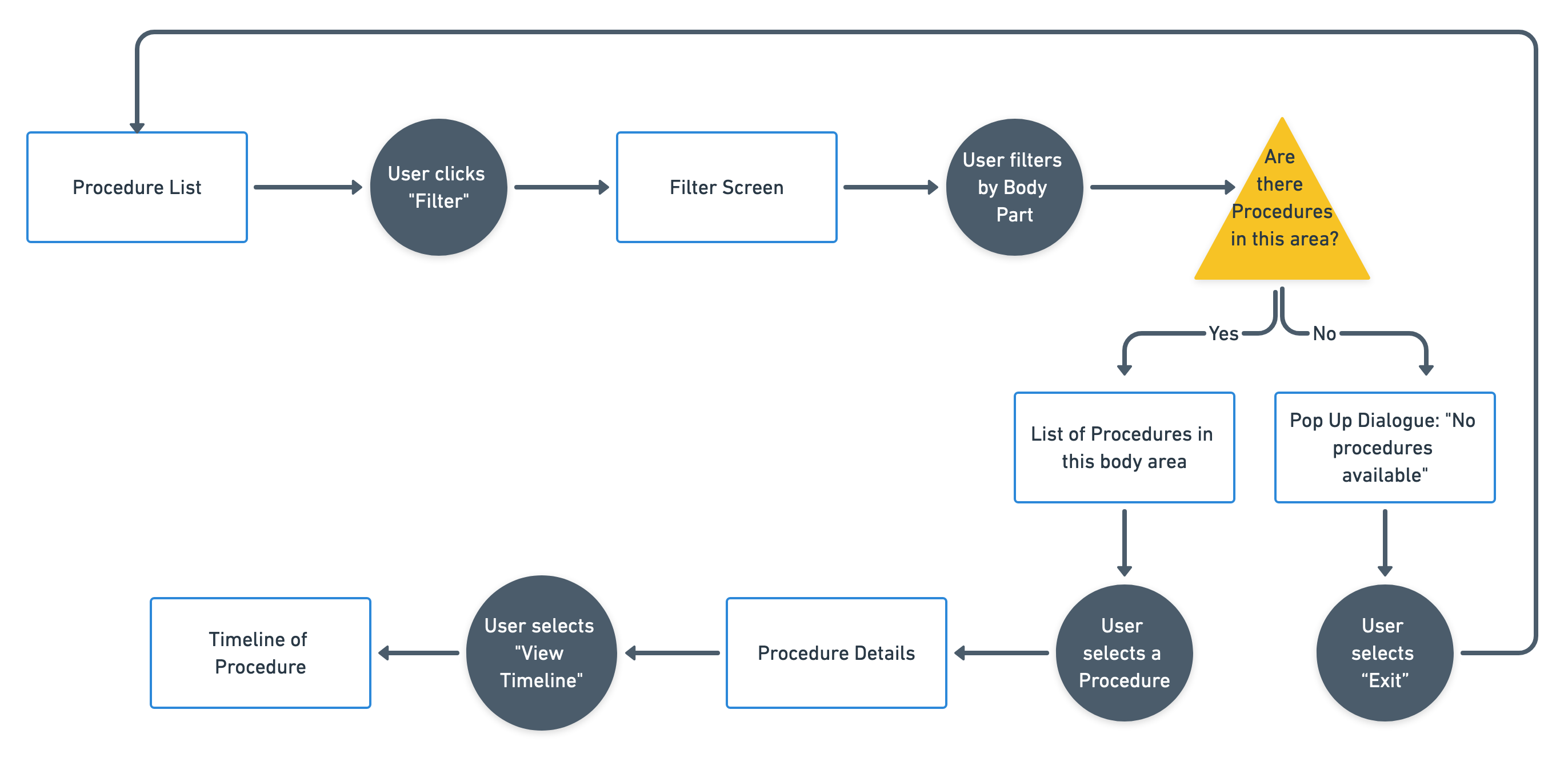 pf_chooseprocedure_flow
